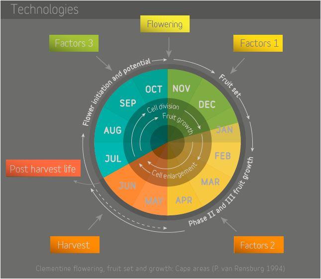 Citricom Global Technologies