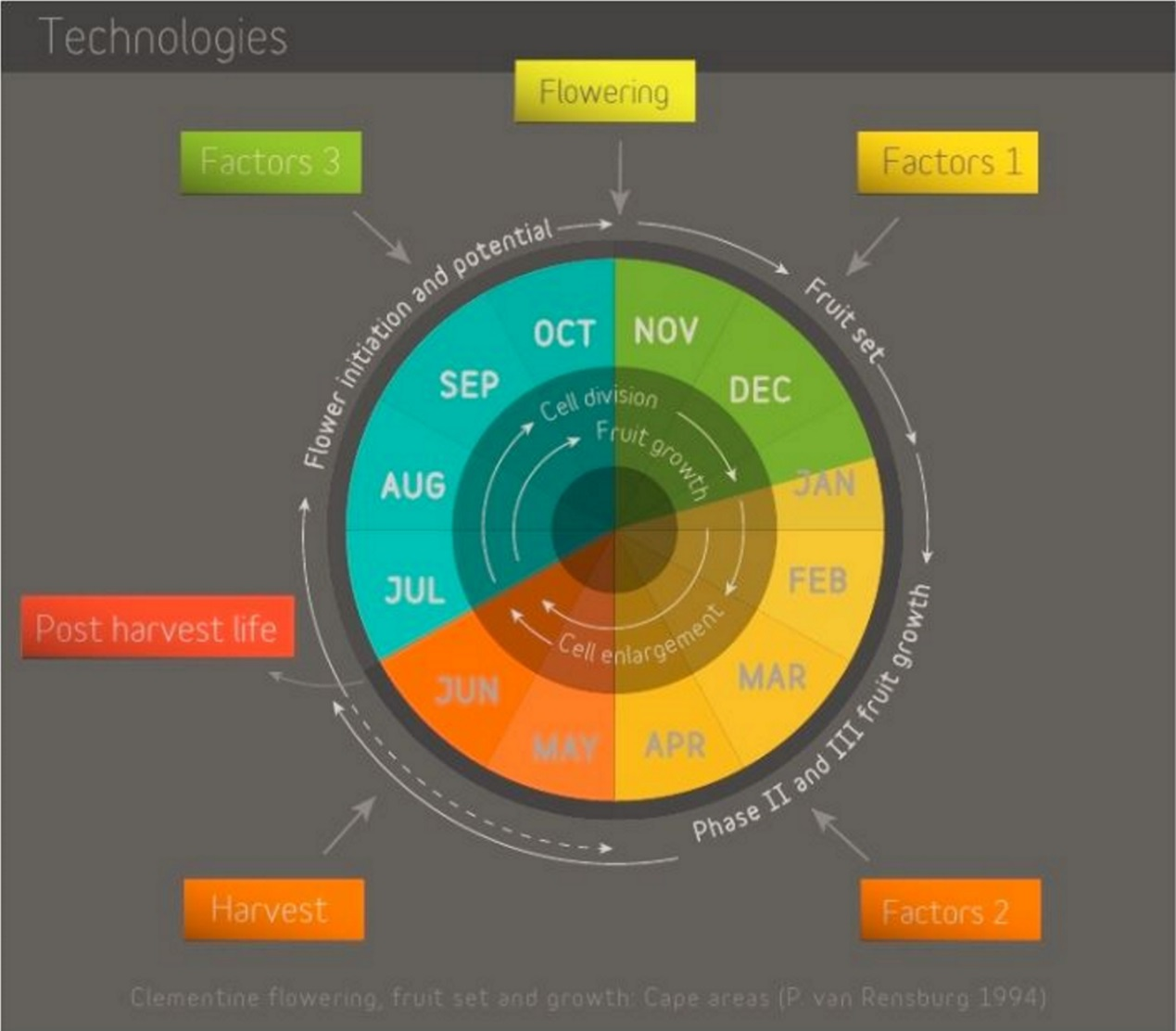 Citricom Technologies